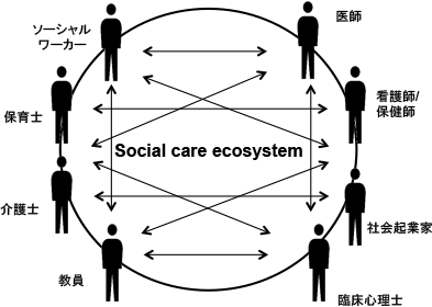 Social care ecosystem